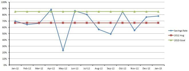 Jan2013 savings rate